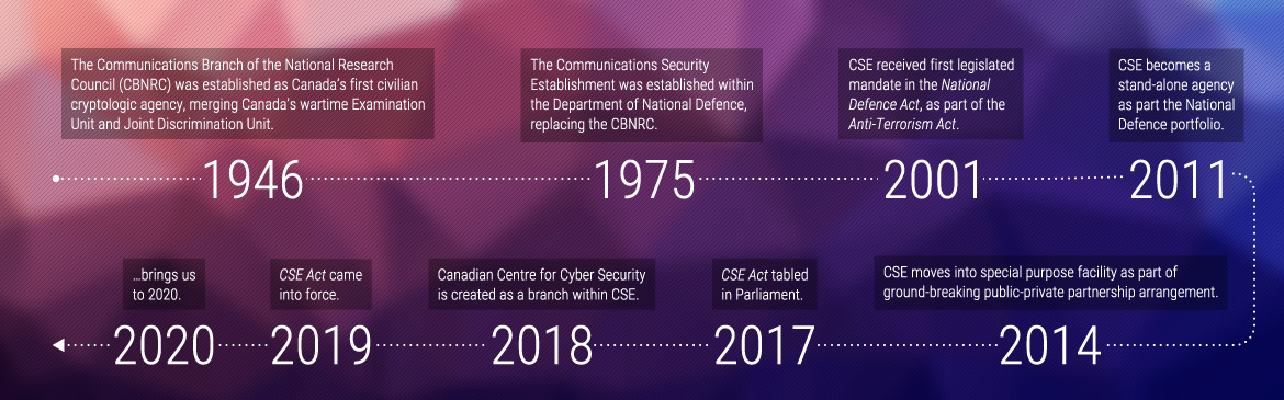 Dates and figures in CSE's history - Long description follows